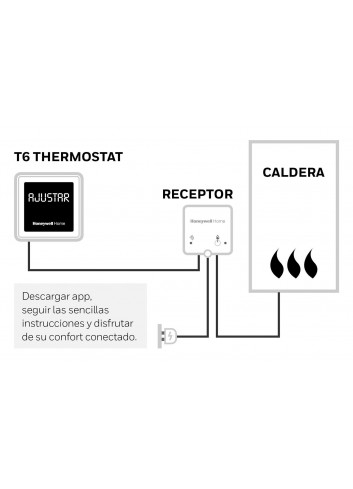 Honeywell Home T6R - Termostato programable Inteligente